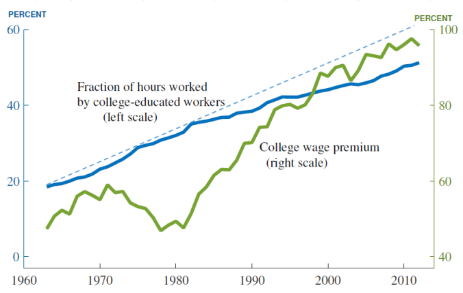 Jones_Wage_Premium_for_College_Education_with_tb_add