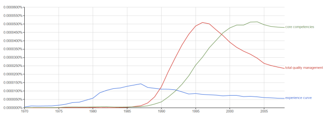 Consulting n-grams