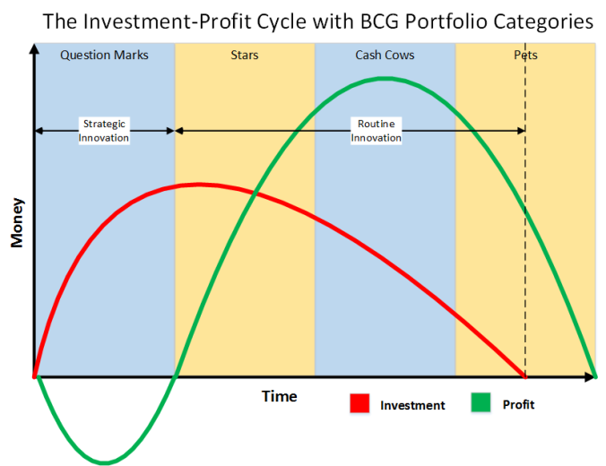 Innovation_Product_Cycle_with_BCG_Categories