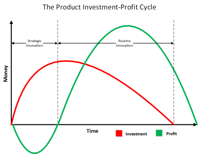 Innovation_Product_Investment_Cycle