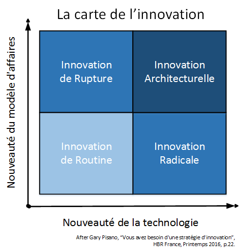 Innovation_Quadrant_Gary_Pisano