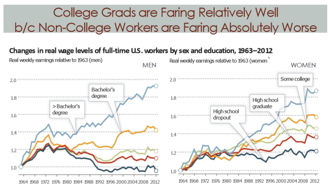 fig_2comparison_of_college_and_non_college_earnings_1963_2012_autor_2014