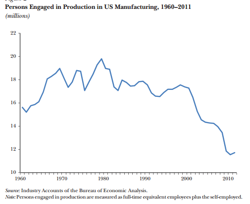fig_4_us_manufacturing_employment_1960_2012